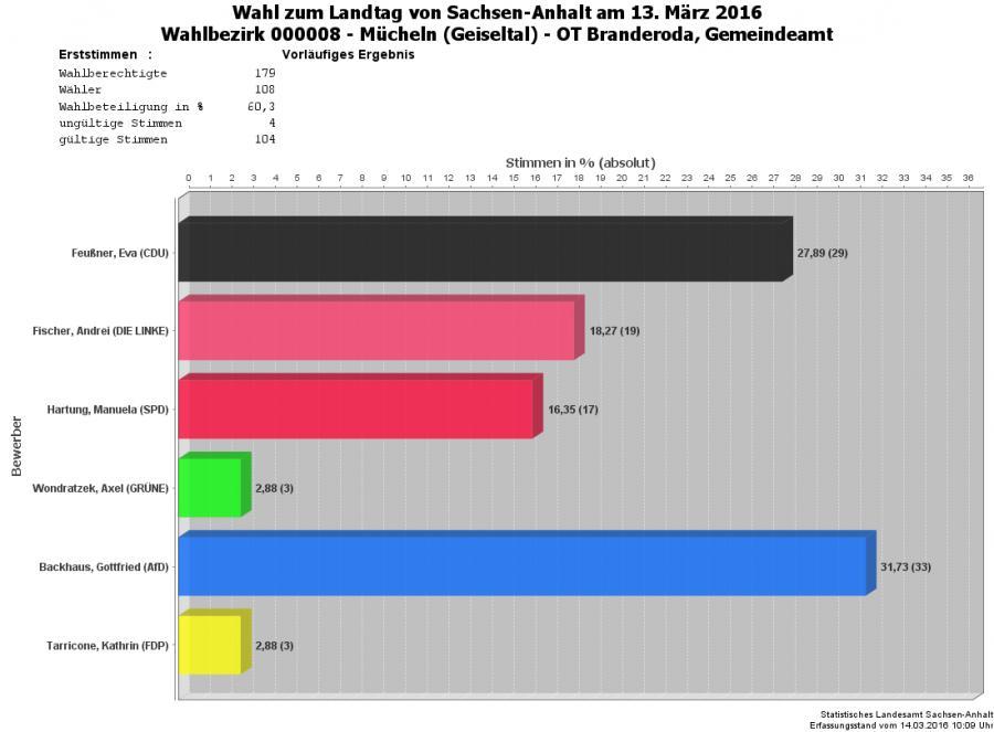 Grafik Erststimmen WBZ 08
