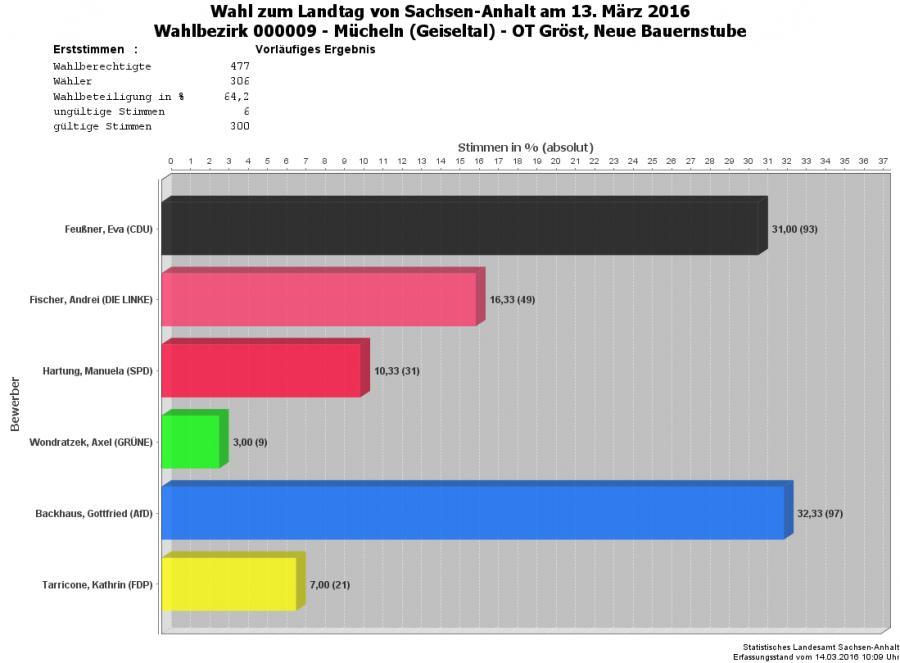 Grafik Erststimmen WBZ 09