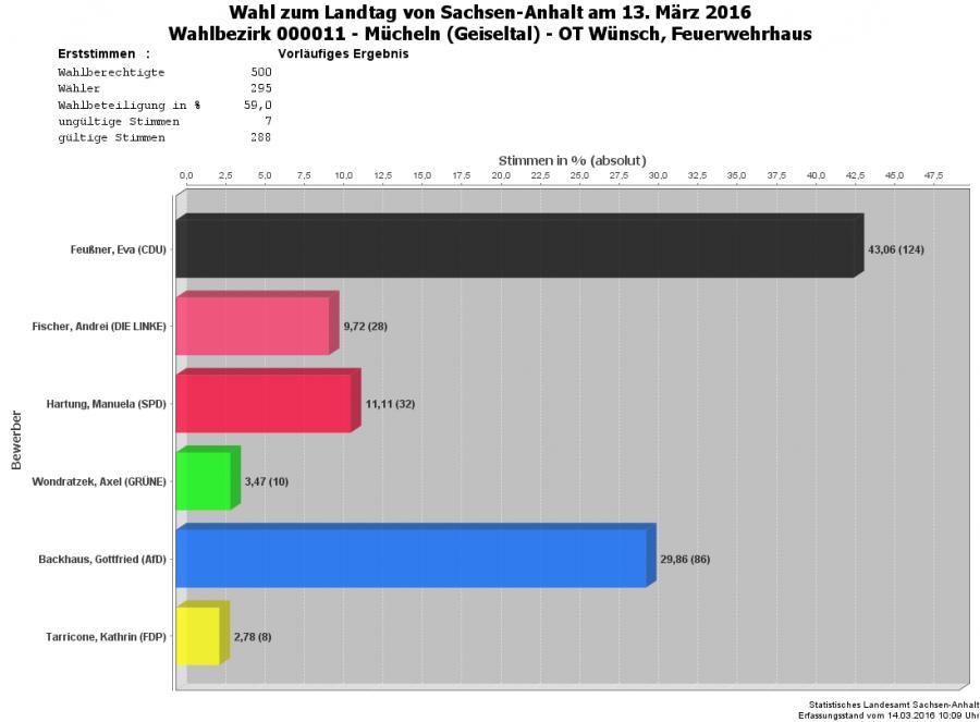 Grafik Erststimmen WBZ 11