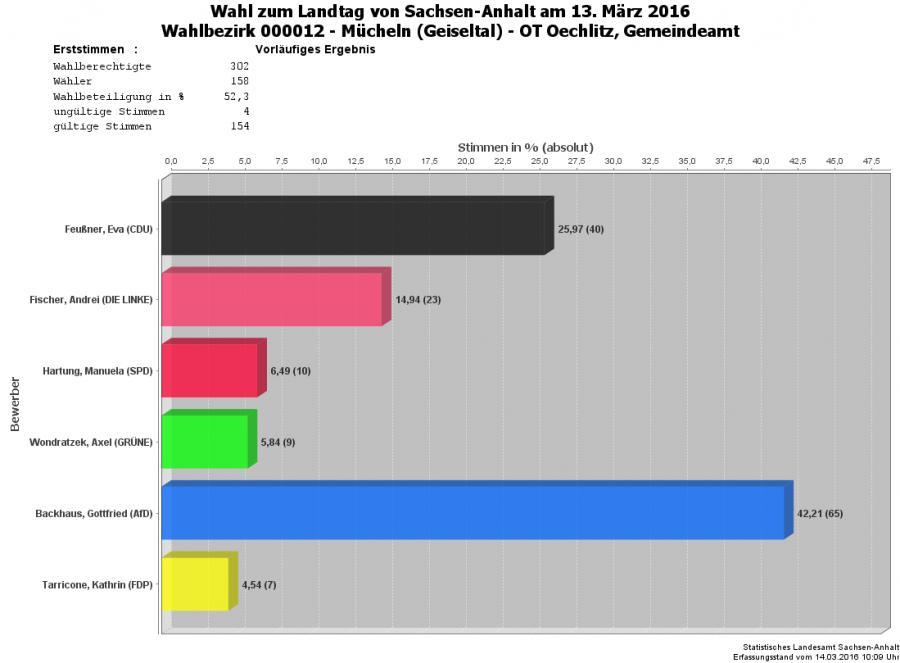 Grafik Erststimmen WBZ 12