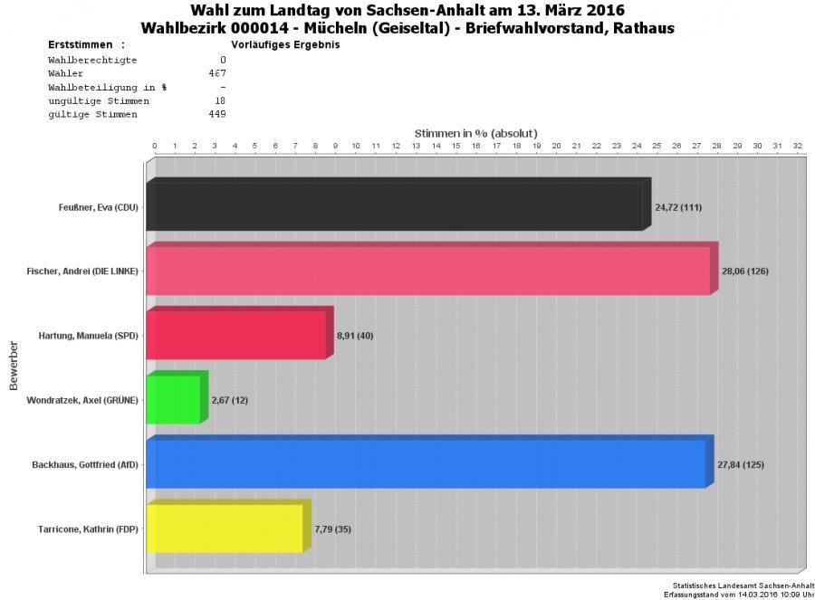 Grafik Erststimmen WBZ 14