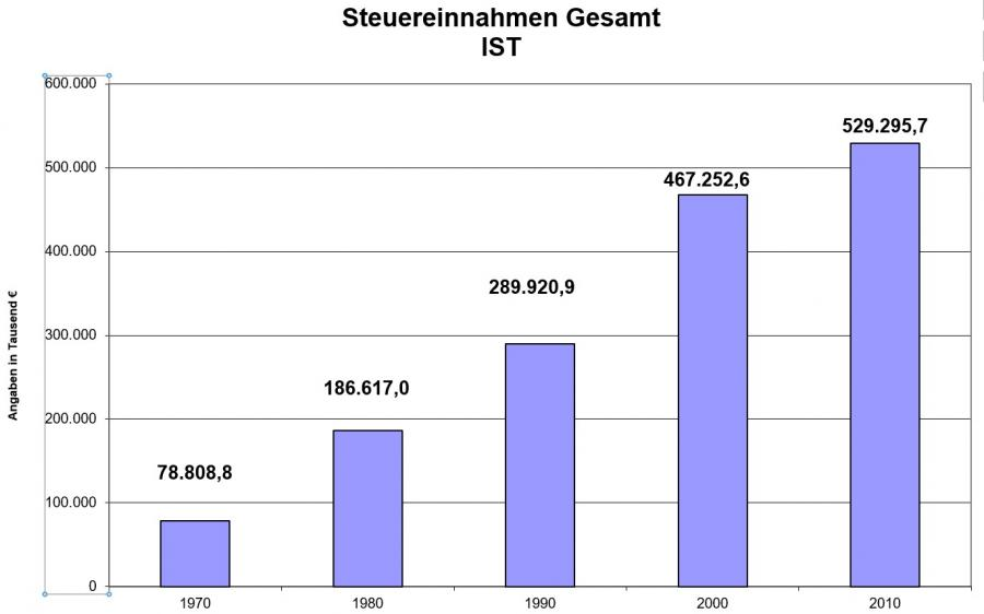 Grafik Steueraufkommen