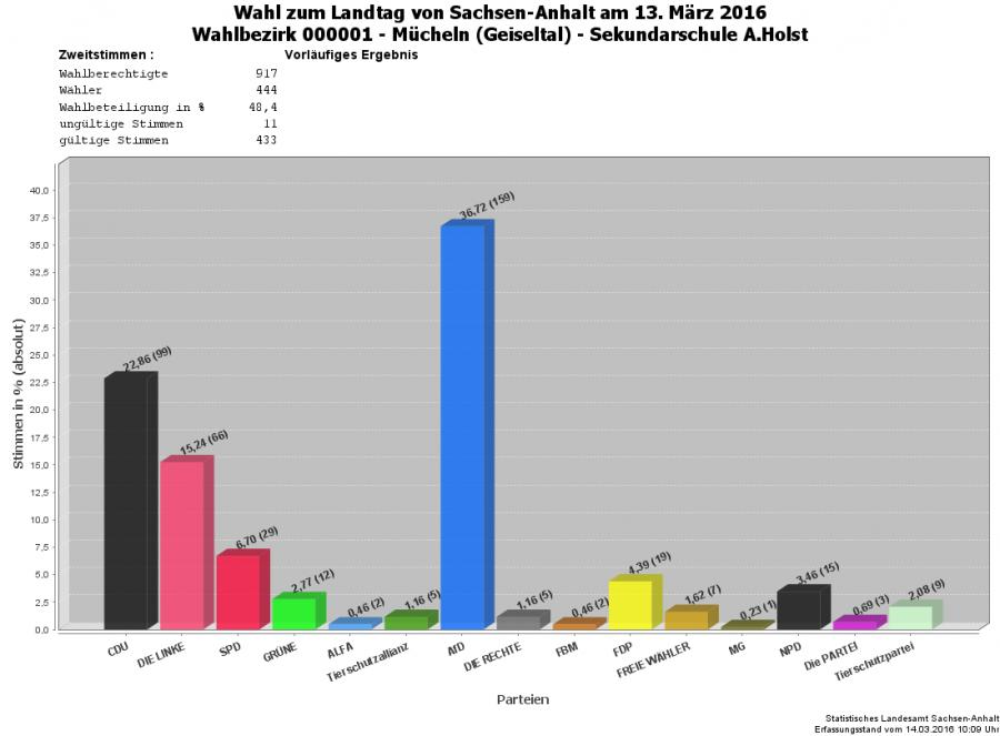 Grafik Zweitstimmen WBZ 01