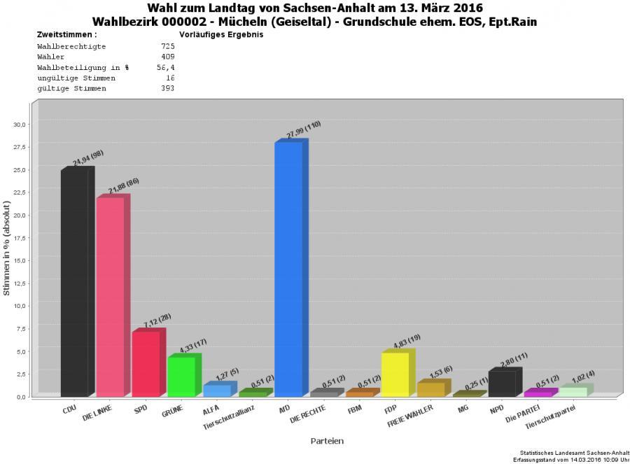 Grafik Zweitstimmen WBZ 02