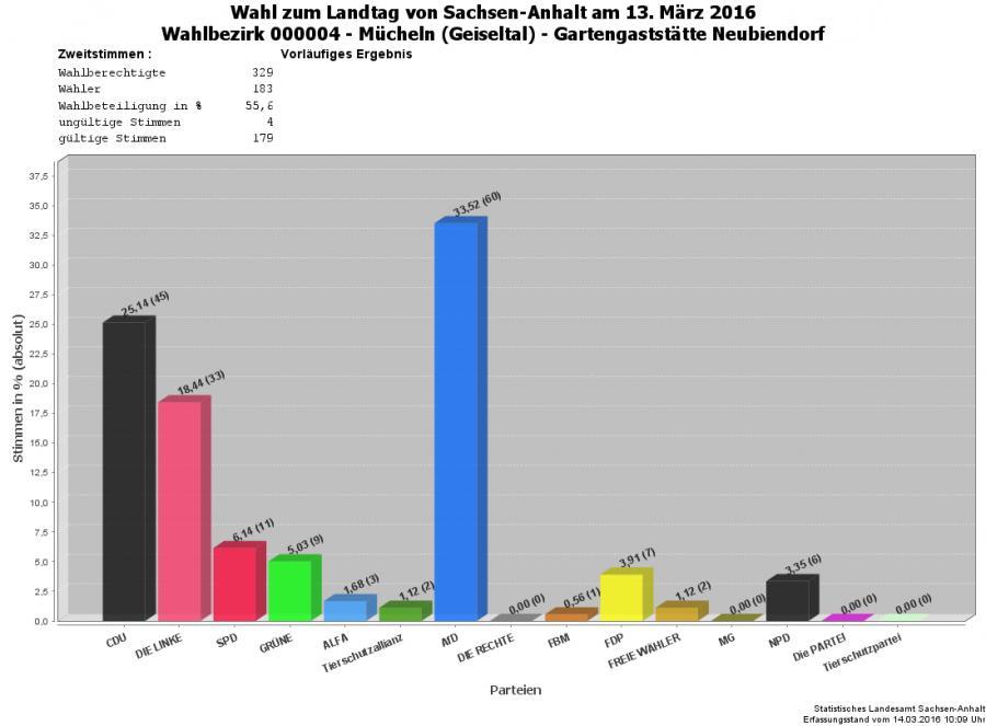 Grafik Zweitstimmen WBZ 04