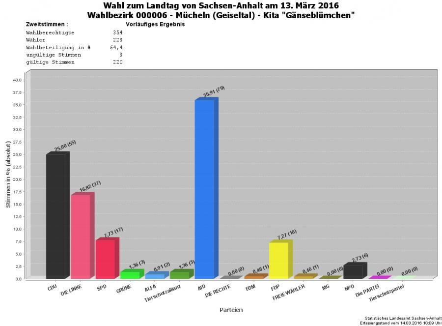 Grafik Zweitstimmen WBZ 06