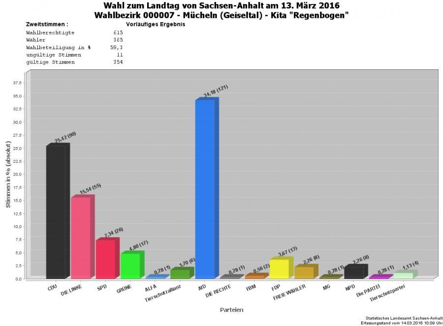 Grafik Zweitstimmen WBZ 07