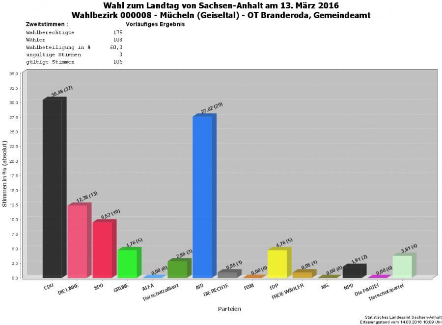 Grafik Zweitstimmen WBZ 08