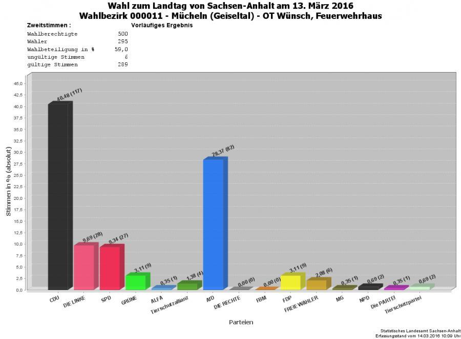 Grafik Zweitstimmen WBZ 11
