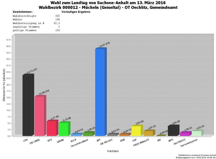 Grafik Zweitstimmen WBZ 12