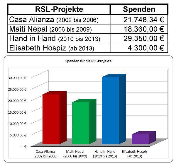 RSL-Projekte Tabelle