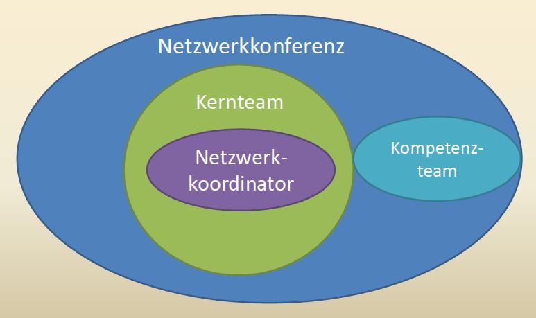 Gremien des Netzwerks