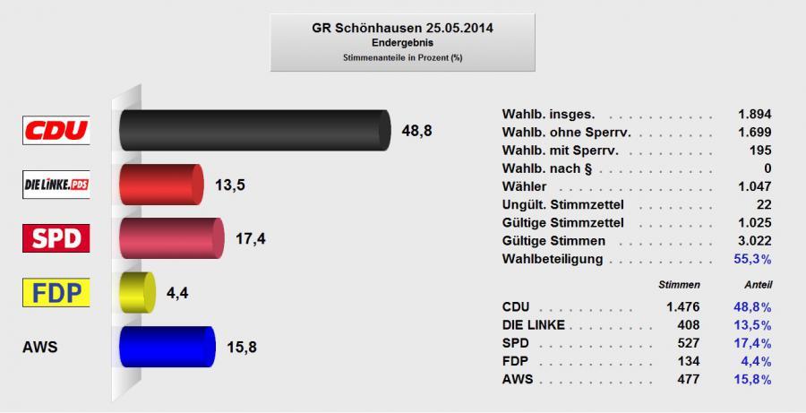Gemeinderat Schönhausen 2014
