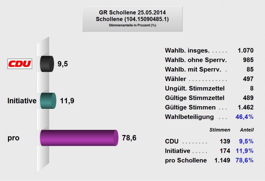 Gemeinderat Schollene 2014