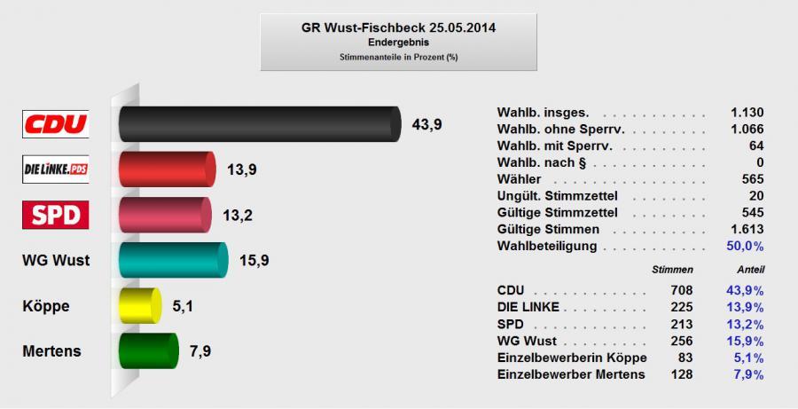 Gemeinderat Wust-Fischbeck 2014