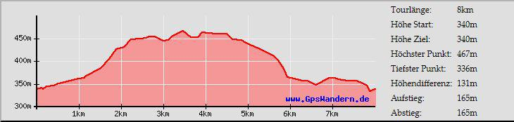 Höhenprofil Rww 8km