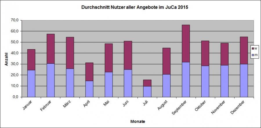 Besucherzahlen JuCa