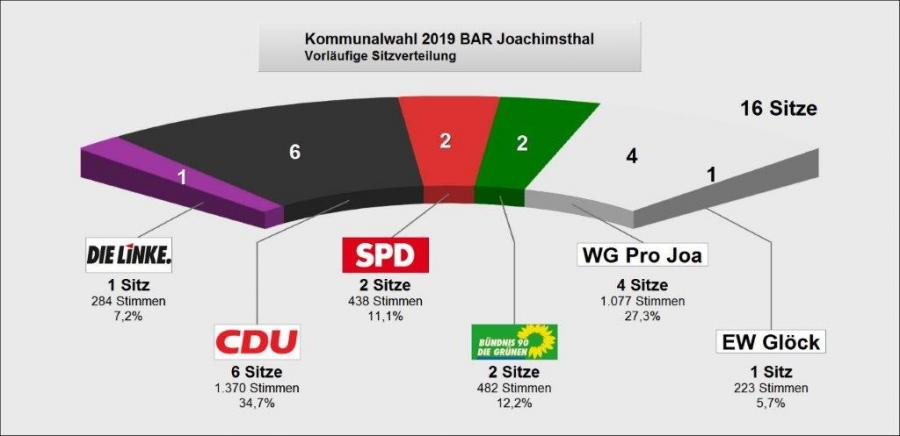 Grafik Joachimsthal