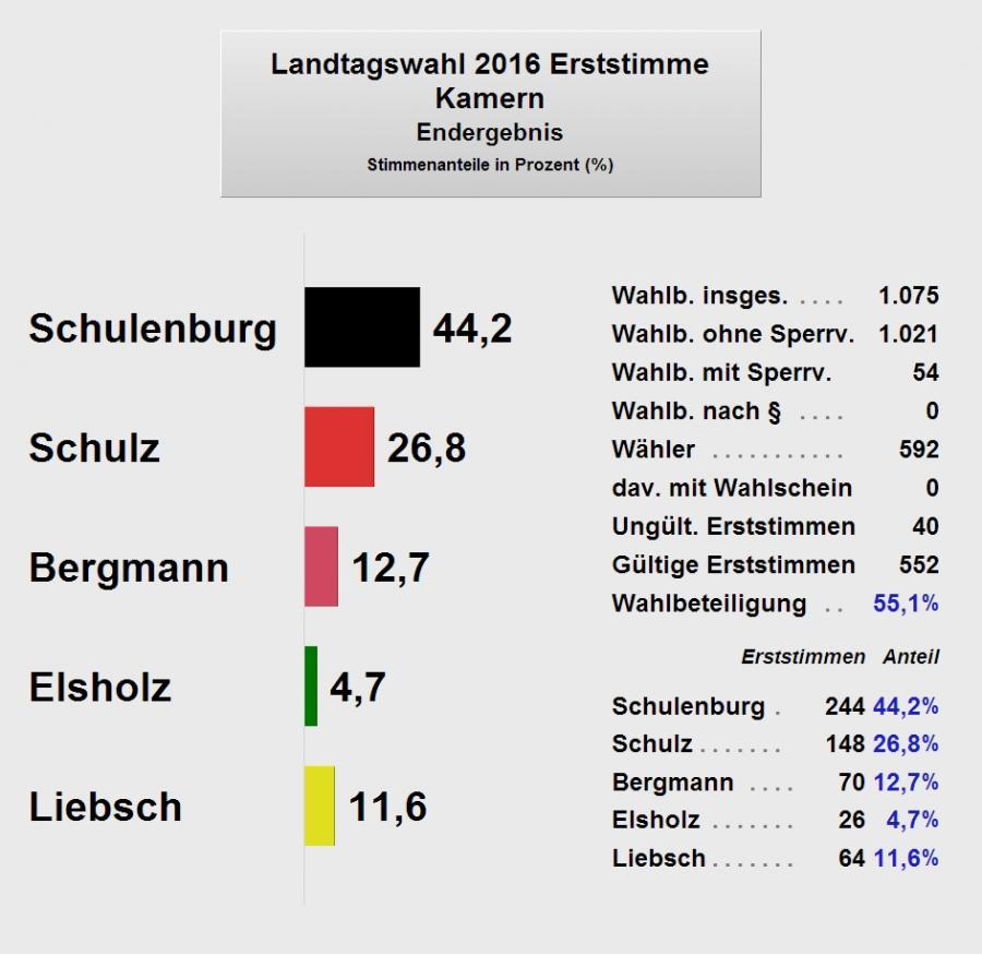 LTW2016_Kamern1_Endergebnis