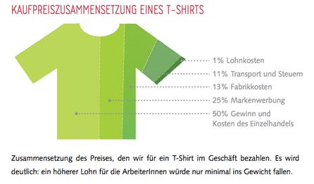 Wie kommt es zu den T-Shirt Preisen?