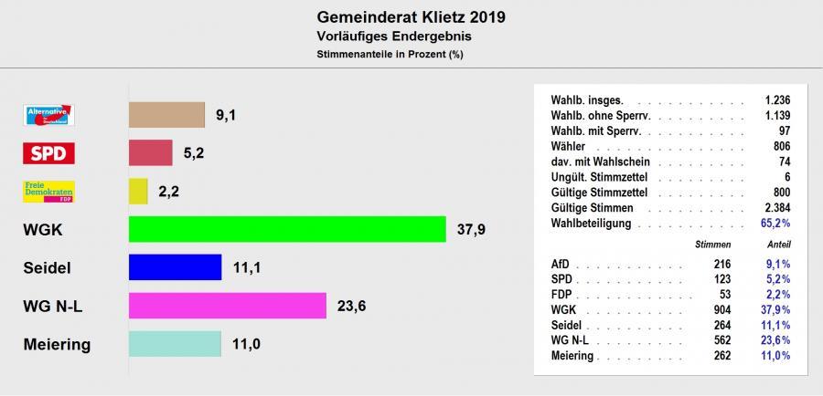 Gemeinderat Klietz 2019 - Vorläufiges Ergebnis