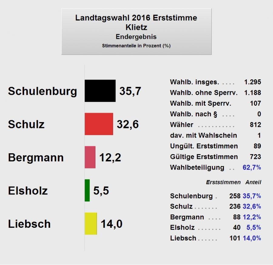 LTW2016_Klietz1_Endergebnis