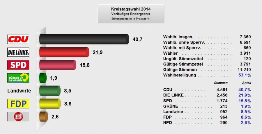 Wahl Kreistag (nur Verbandsgemeinde Elbe-Havel-Land)