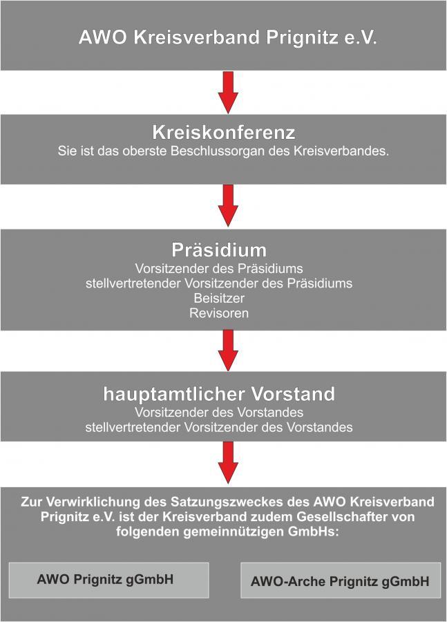 Der Kreisverband Prignitz e.V.