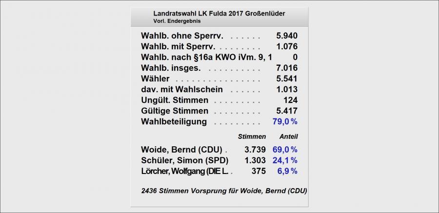 Ergebnis der Landratswahl 2017 in Großenlüder