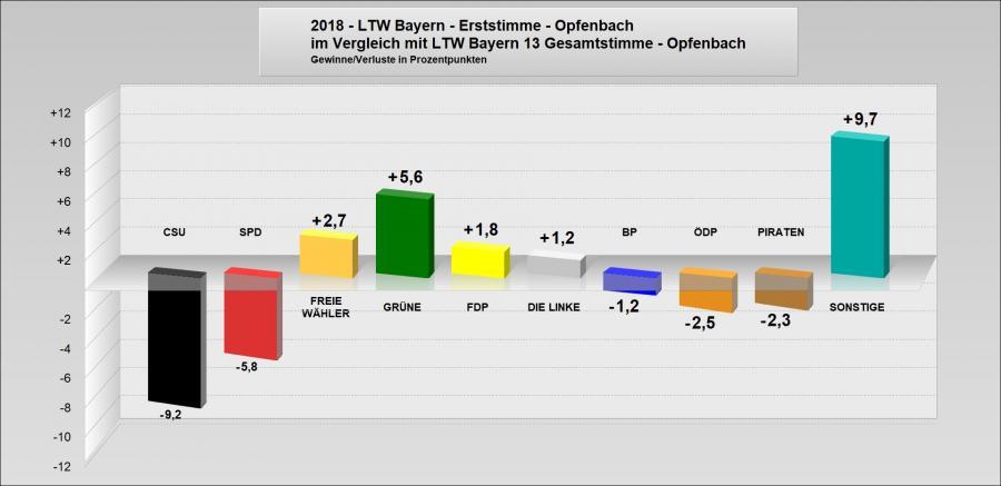 LTW 2018 - Vergleich