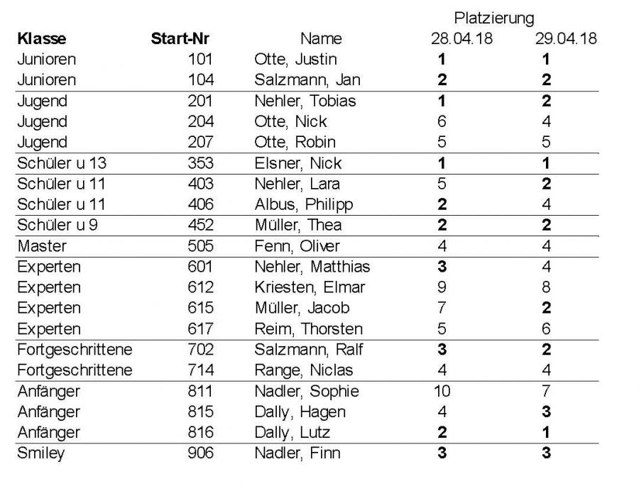 Ergebnisse Lüneburg