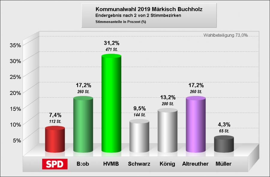 GV Märkisch BuchholzE