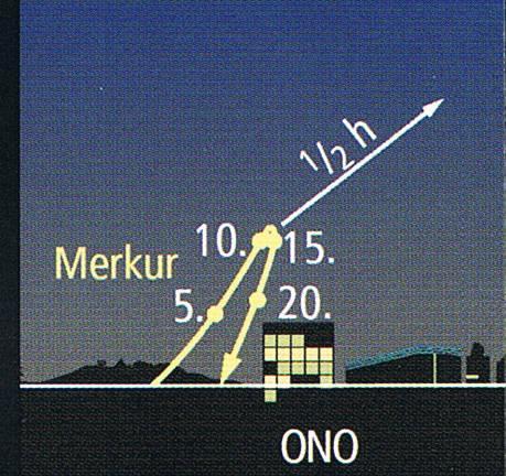 Morgensichtbarkeit des Merkur im August