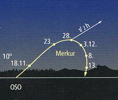 Morgensichtbarkeit des Merkur im November