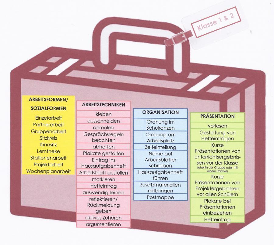 Grundschule Oberschefflenz - Methodencurriculum