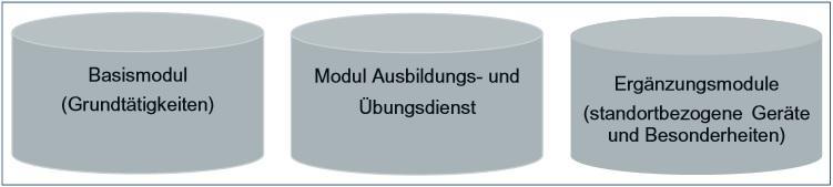 modulare Ausbildung