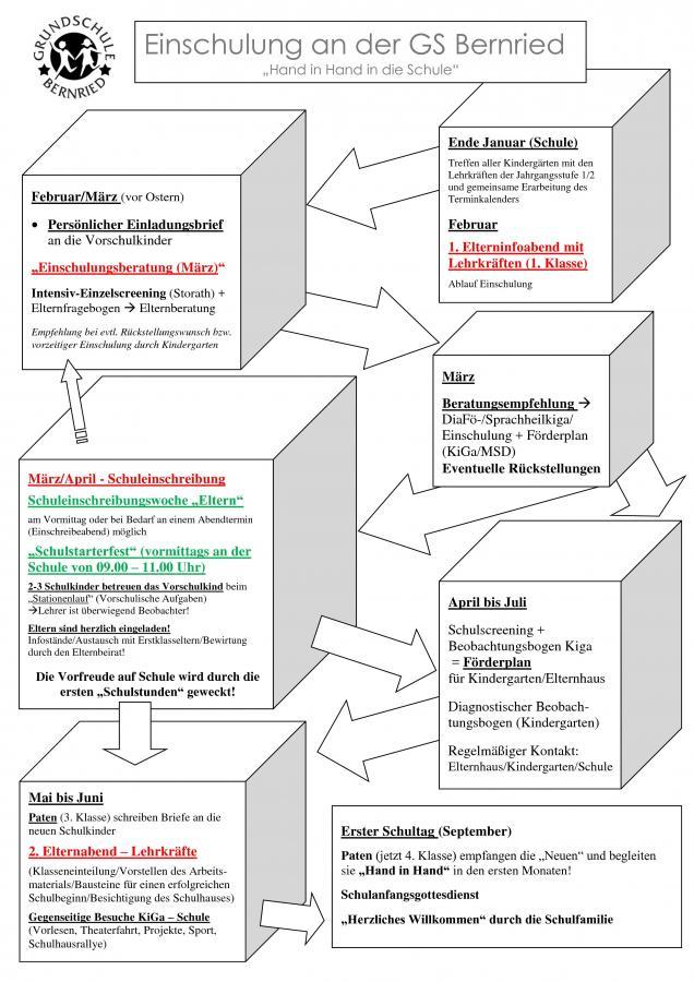 Ausgezeichnet Untersuchungs Timeline Vorlage Galerie - Beispiel ...
