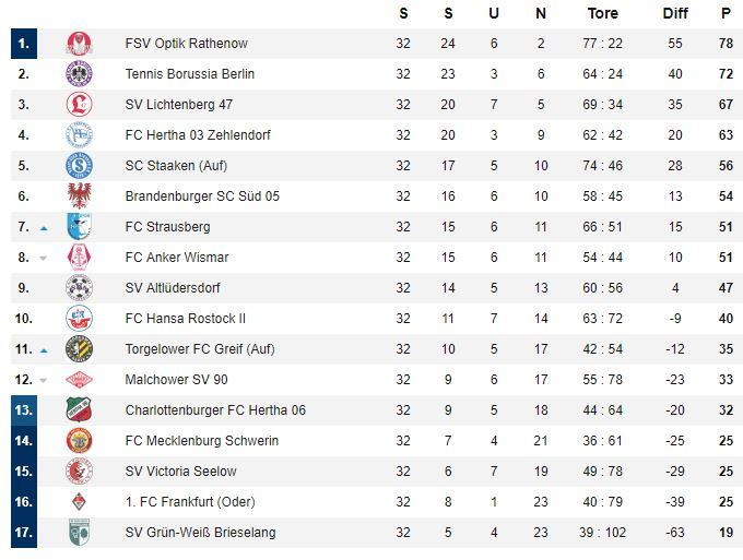 NOFV Oberliga Nord Tabelle 2017 2018