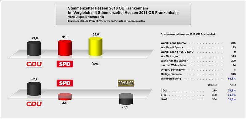 Ortsbeirat Frankenhain Gewinne und Verluste