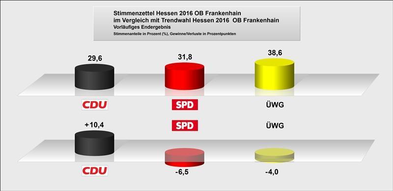 OB Frankenhain Vergleich zu Trendwahl