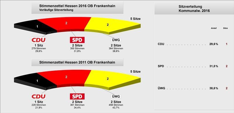 OB Frankenhain Vergleich Sitzverteilung