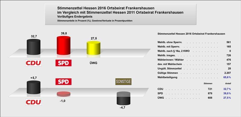 OB Frankershausen Gewinne + Verluste