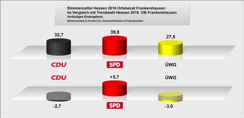 OB Frankershausen Vergleich zu Trendwahl