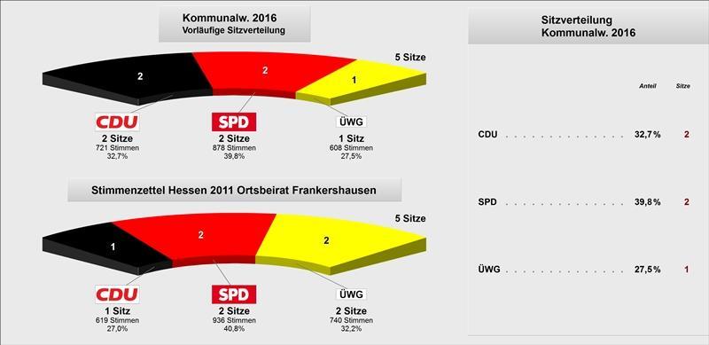 OB Frankershausen Sitzverteilung