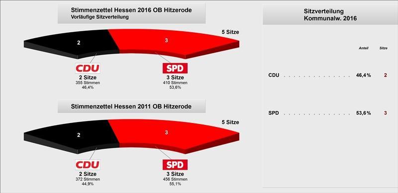 OB Hitzerode Vergleich Sitzverteilung