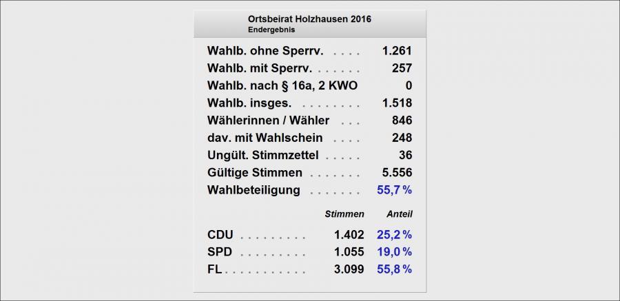 OB Holzhausen Liste