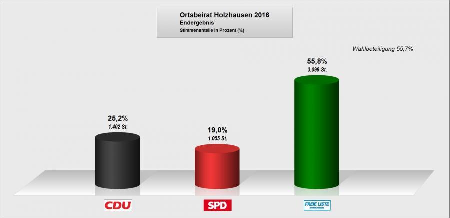 OB Holzhausen Sitze Säule
