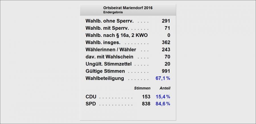 OB Mariendorf Liste