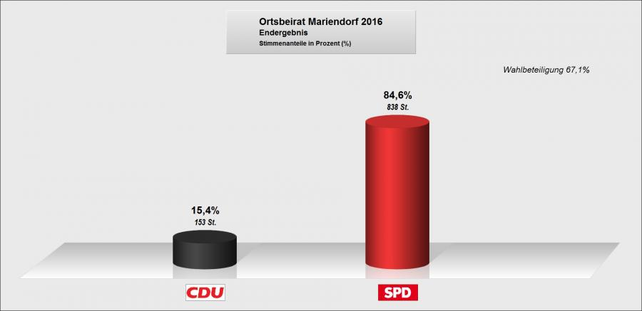 OB Mariendorf Sitze Säule