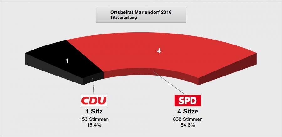 OB Mariendorf Sitze Torte